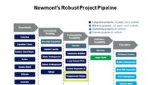 Is Newmont Mining Poised for Growth in 2018 and Beyond?