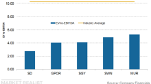 Upstream Companies with the Lowest EBITDA Multiples