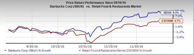 starbucks financial preformance Starbucks has performance score of 0 on a scale of 0 to 100 the entity has beta of 00 which indicates the returns on market and starbucks are completely uncorrelated.