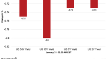US Dollar Index and Treasury Yields in the Morning Session