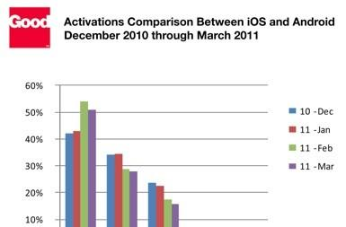 Good Technology sees boost in iPhone, iPad activations in Q1