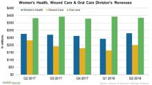 An Overview of JNJ's Women's Health & Wound Care Businesses