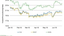 Where Does TJX Companies' Valuation Stand Currently?