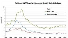 S&P/Experian Consumer Credit Default Indices Show Composite Rate Lower In April 2019