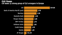 Japan's Biggest Bank Pushes Deeper Into Europe's CLO Market