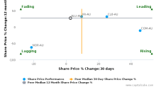 Altium Ltd. breached its 50 day moving average in a Bullish Manner : ALU-AU : April 12, 2017