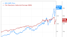 5 Predictable Stocks With Historical Low Price-Sales Ratios