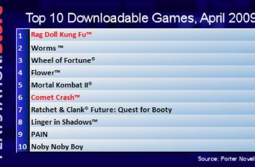Rag Doll Kung Fu was the most downloaded PSN game in April