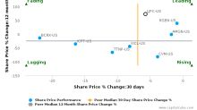 La Jolla Pharmaceutical Co. breached its 50 day moving average in a Bearish Manner : LJPC-US : August 11, 2017