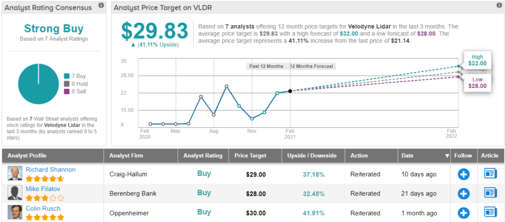 How Major Are Velodyne's 'Lower Visibility' Issues? Analyst Weighs In - Yahoo Finance