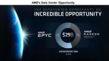 Will AMD Update Its Long-Term Financial Model?
