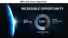 Will AMD Update Its Long-Term Financial Model?