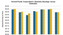 Hormel Foods' Fiscal Q3 Adjusted EPS Matches Estimates