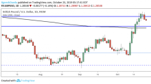 GBP/USD Daily Forecast – Sterling Pares Gains On Expectations of Brexit Delay