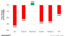 Which Stocks Are Leading the Decline in the Energy Sector?