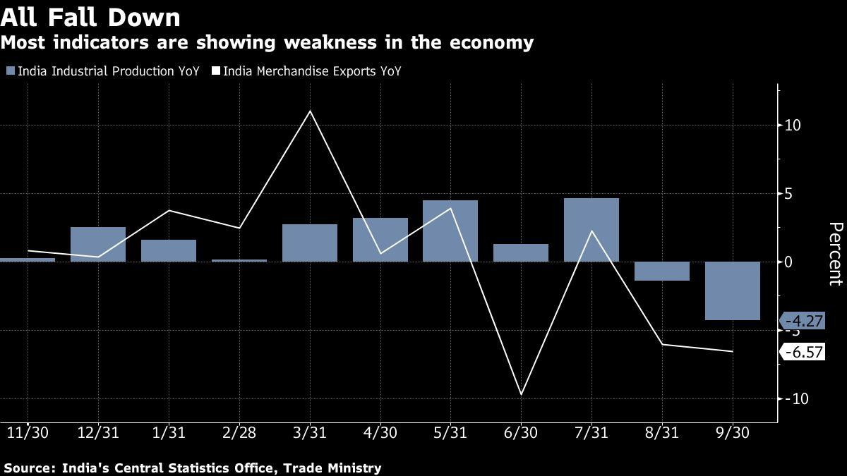 News post image: India's Economic Growth Sputters to 4.5%, Weakest Since 2013