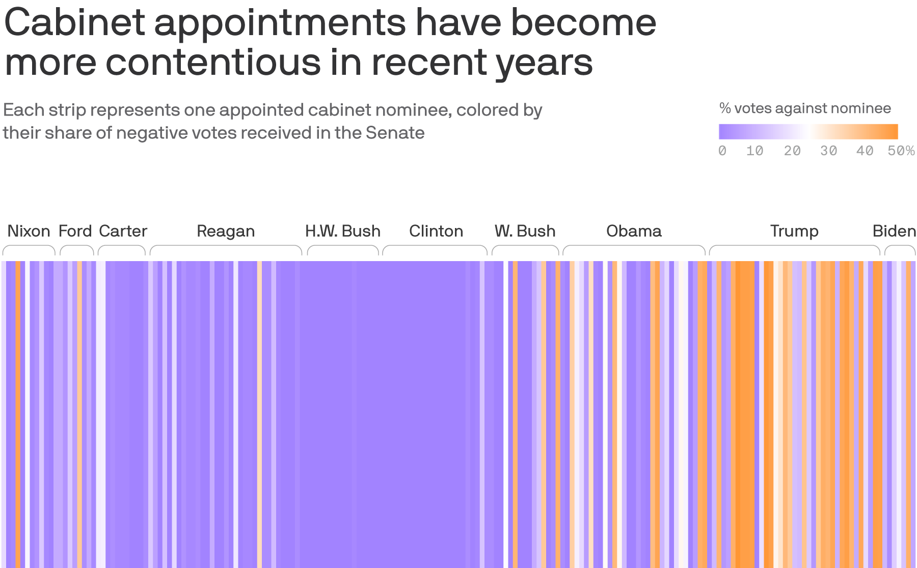It's getting harder for Cabinet picks to get confirmed, data analysis shows
