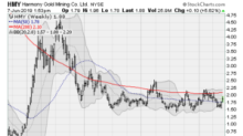 5 Gold and Silver Stocks Touching Intraday Highs