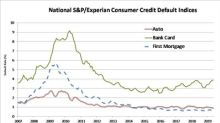 S&P/Experian Consumer Credit Default Indices Show Composite Rate Unchanged In June 2019