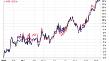 Underbought Rally In Materials ETFs