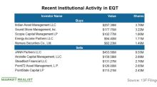 This Company Unloaded a Major Position in EQT in Q2