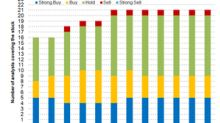 Analyzing Henry Schein's Valuation Trend