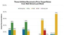 Analysts Increased Utilities' Target Prices Last Week