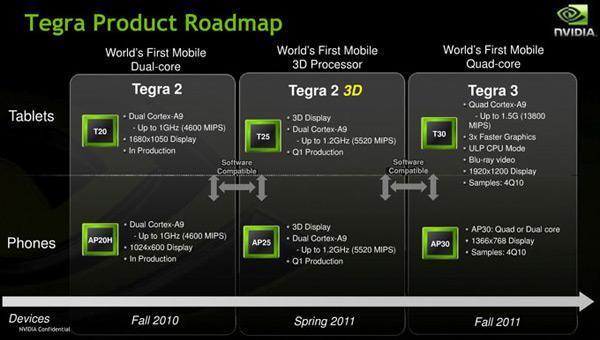 NVIDIA Tegra 3, equipped with 1.5GHz quad-core madness, teased by a familiar slide