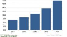Where Will Amazon's Australia Unit Be in 2024?