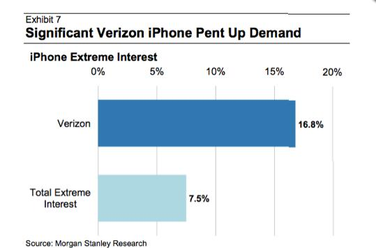 "Many Verizon customers suffering from ""extreme"" interest in iPhone, BMX biking"