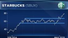 Luckin Coffee IPO won't stop Starbucks' stock breakout, technical analyst says