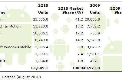 Gartner and IDC agree: the Android invasion's accelerating around the world