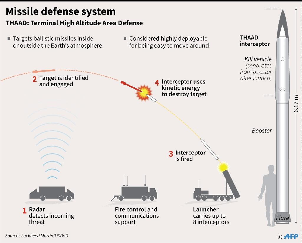 Missile defense system (AFP Photo/Gal ROMA)