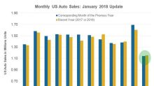 How Moderating US Vehicle Sales Could Affect Nucor