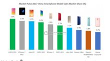 Why iPhone Sales Could Rise in China in Fiscal 1Q18