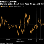 Pound Advances as Rees-Mogg Revives Hopes for May's Brexit Deal