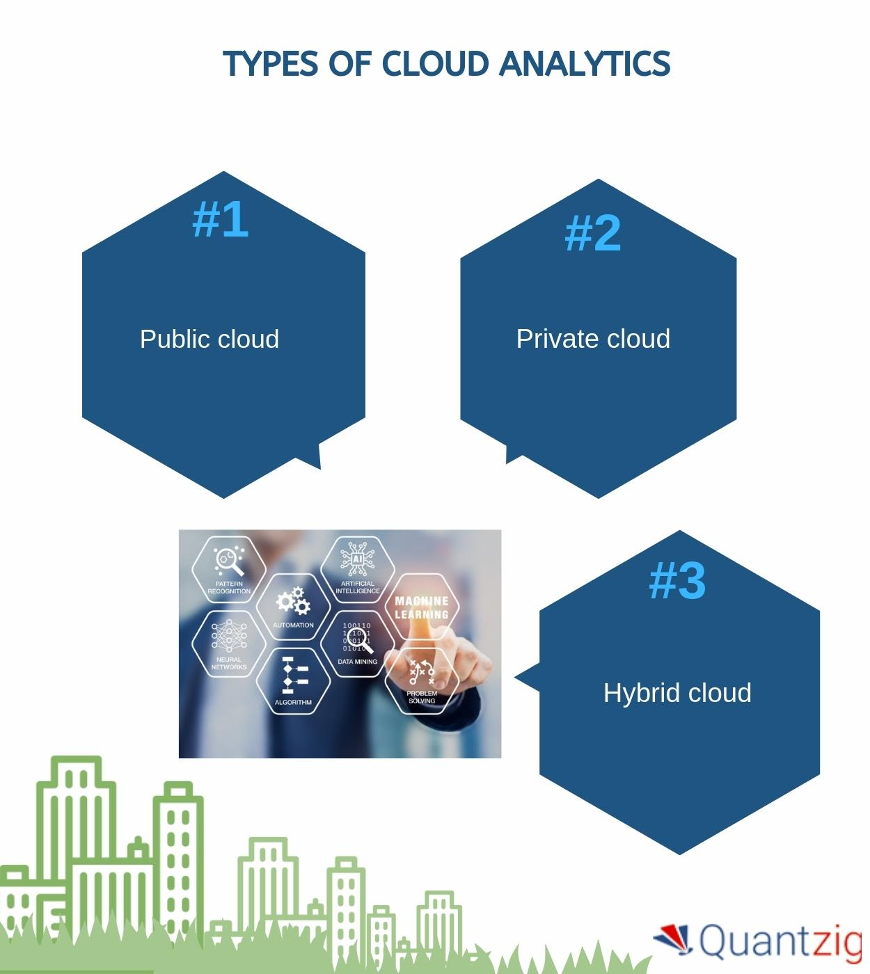 Unleashing the Power of Cloud Analytics | A Holistic Guide by Quantzig