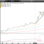 Trade of the Day: Netflix, Inc. Stock Attempts a Much-Anticipated Breakout