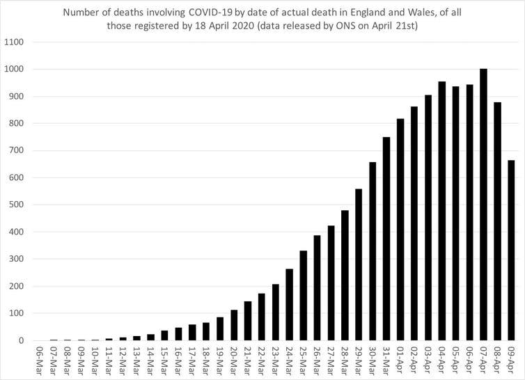 Three charts that show where the coronavirus death rate is ...