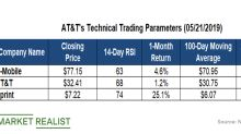 How AT&T's Technical Indicators Compare to Its Peers'