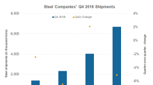 Comparing U.S. Steel's Q4 Shipments with AK Steel