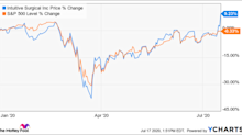 Is Intuitive Surgical Stock a Buy?