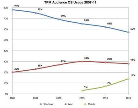 Talking Points Memo sees Windows visitors decline, Mac and iOS users soar