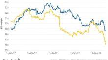 Philip Morris's Valuation versus Altria Group