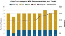 CannTrust: Analysts' Ratings and Target Price in December