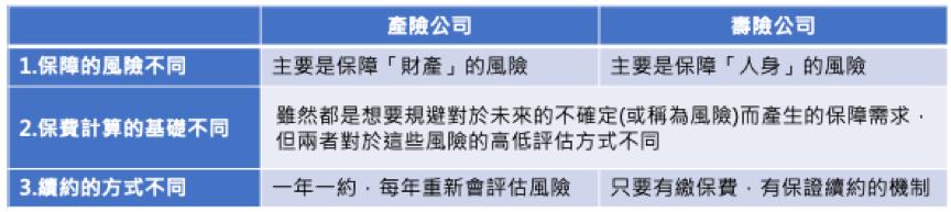 來源:新安東京海上產險