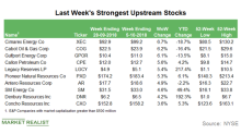 Strongest Upstream Stocks in the Week Ending October 5