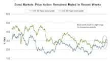 Why Bond Yields Weren't Affected by the March Inflation Report