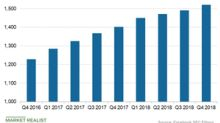 What's Denting Facebook's Q4 Global User Numbers?