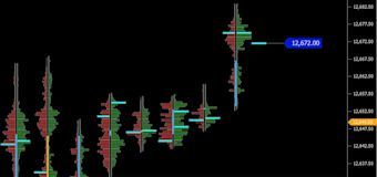 Volume Analysis: Dax Future